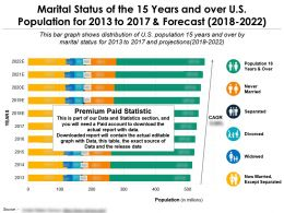 Marital Status Of The 15 Years And Over US Population For 2013-2022
