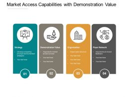 Market Access Capabilities With Demonstration Value