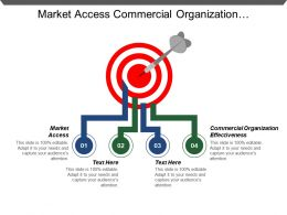 Market Access Commercial Organization Effectiveness Initiation Operations Target Customer