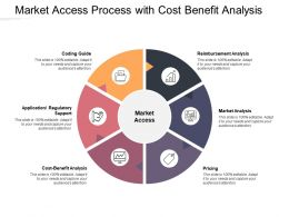 Market Access Process With Cost Benefit Analysis