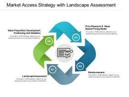 Market Access Strategy With Landscape Assessment