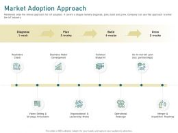 Market Adoption Approach Partnerships Ppt Powerpoint Presentation Icon Graphics