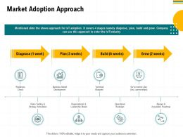 Market Adoption Approach Vision Setting Ppt Powerpoint Presentation Show