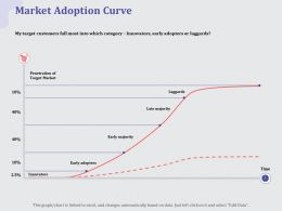Market Adoption Curve Adopters Ppt Powerpoint Presentation Layouts Maker