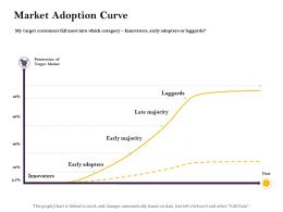Market Adoption Curve Category Ppt Powerpoint Presentation Summary Brochure