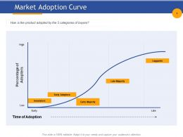 Market Adoption Curve Early Adaptors Ppt Powerpoint Presentation Visual Aids Gallery