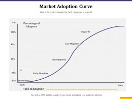 Market Adoption Curve Innovators Adoption Ppt Powerpoint Designs