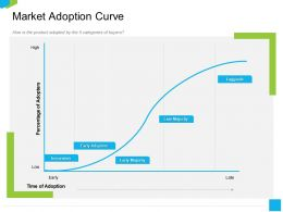 Market Adoption Curve M2238 Ppt Powerpoint Presentation Portfolio Vector
