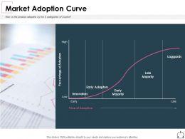 Market Adoption Curve Percentage Ppt Powerpoint Presentation Visual Aids Slides
