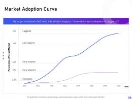 Market Adoption Curve Strategic Initiatives Global Expansion Your Business Ppt Rules