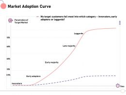 Market Adoption Curve Target Early Ppt Powerpoint Presentation Slides Maker
