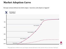 Market Adoption Curve Target Ppt Powerpoint Presentation File Topics