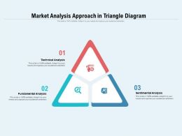 Market Analysis Approach In Triangle Diagram