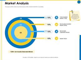 Market Analysis Business Manual Ppt Powerpoint Presentation Summary Objects