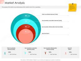 Market Analysis Business Procedure Manual Ppt Ideas Files