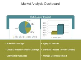 Market Analysis Dashboard Powerpoint Slide Designs