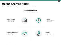 Market Analysis Matrix Measure And Optimize Ppt Powerpoint Slides