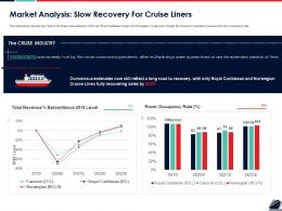 Market Analysis Slow Recovery For Cruise Liners Ppt Powerpoint Presentation Slides Templates