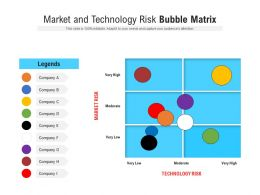 Market And Technology Risk Bubble Matrix