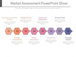 Market Assessment Powerpoint Show