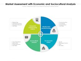 Market Assessment With Economic And Sociocultural Analysis
