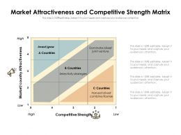 Market Attractiveness And Competitive Strength Matrix