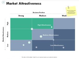 Market Attractiveness Business Position Market Attractiveness Ppt Powerpoint Presentation File Layout