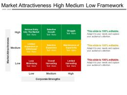 Market Attractiveness High Medium Low Framework