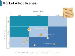Market Attractiveness Market Attractiveness Business Position Strong Medium