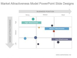 Market Attractiveness Model Powerpoint Slide Designs