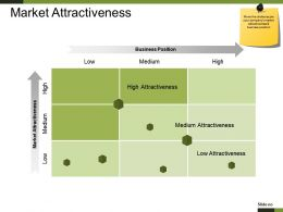 Market Attractiveness Ppt Examples Professional