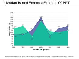 Market Based Forecast Example Of Ppt