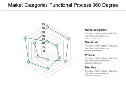 Market Categories Functional Process 360 Degree Evaluations Tool Cpb