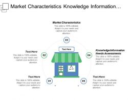 Market Characteristics Knowledge Information Needs Assessments Start Capture Plan
