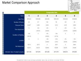 Market Comparison Approach Commercial Real Estate Property Management Ppt Rules