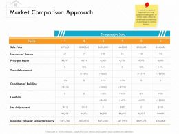 Market Comparison Approach M3150 Ppt Powerpoint Presentation Professional Slideshow