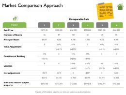 Market Comparison Approach Per Room Ppt Powerpoint Presentation Inspiration Ideas