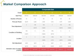 Market Comparison Approach Price Per Room Ppt Powerpoint Presentation Styles Show