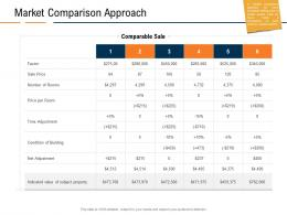 Market Comparison Approach Real Estate Industry In Us Ppt Powerpoint Presentation Slide