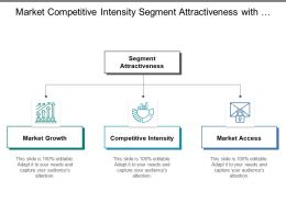 Market Competitive Intensity Segment Attractiveness With Icons And Boxes