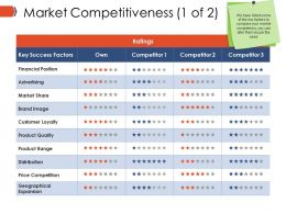 Market Competitiveness Example Ppt Presentation