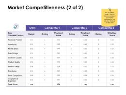 Market Competitiveness Financial Ppt Powerpoint Presentation Gallery