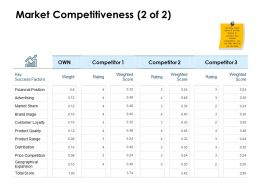Market Competitiveness Financial Ppt Powerpoint Presentation Model Files