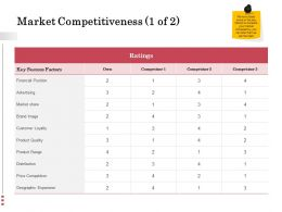 Market Competitiveness Financial Ppt Powerpoint Presentation Samples