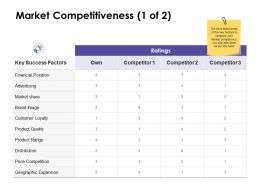 Market Competitiveness Geographic Ppt Powerpoint Presentation Design