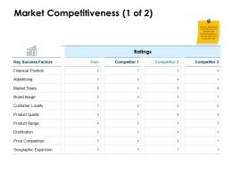 Market Competitiveness Loyalty Ppt Powerpoint Presentation File Sample