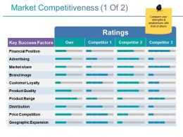 Market Competitiveness Powerpoint Topics