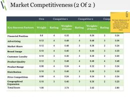 Market Competitiveness Ppt Background Graphics