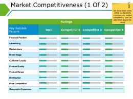 Market Competitiveness Ppt Background Images