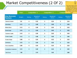 Market Competitiveness Ppt Background Template
